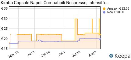 andamento prezzo kimbo-capsule-di-caffe-compatibili-nespresso-na