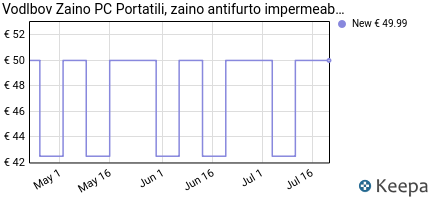 andamento prezzo vodlbov-zaino-pc-portatili-zaino-antifurto-imperm