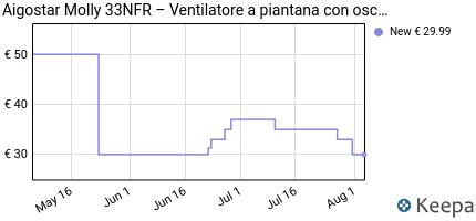 andamento prezzo aigostar-molly-33nfr-%E2%80%93-ventilatore-a-piantana-con-