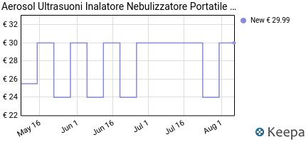 andamento prezzo topersun-aerosol-a-pistone-inalatore-nebulizzatore