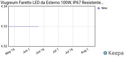andamento prezzo viugreum-faretto-led-da-esterno-100w-ip67-resiste