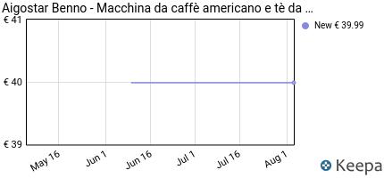 andamento prezzo aigostar-benno-30quj-macchina-da-caffe-americano