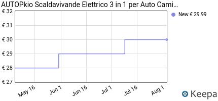 andamento prezzo autopkio-scaldavivande-elettrico-3-in-1-per-auto-c