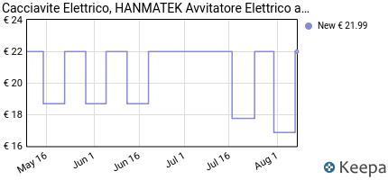 andamento prezzo cacciavite-elettrico-hanmatek-avvitatore-elettric