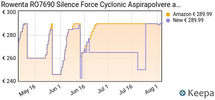 andamento prezzo rowenta-ro7690-silence-force-cyclonic-aspirapolver