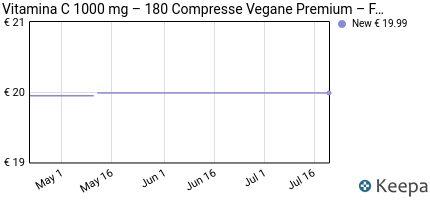 andamento prezzo vitamina-c-1000mg-con-bioflavonoidi-e-rosa-canina-