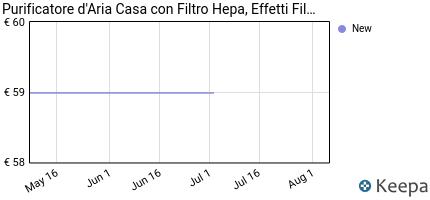 andamento prezzo purificatore-d-aria-casa-con-filtro-hepa-effetti-