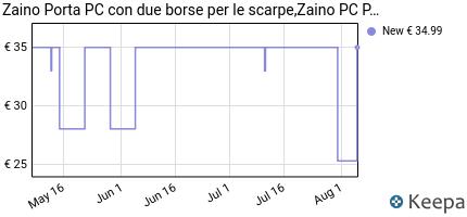 andamento prezzo xqxa-zaino-porta-pc-zaino-pc-portatili-con-anello