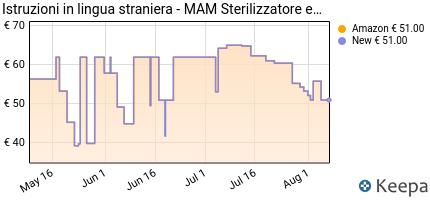 andamento prezzo mam-sterilizzatore-elettrico-a-vapore-per-biberon-