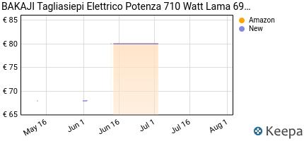 andamento prezzo bakaji-tagliasiepi-elettrico-potenza-710-watt-lama