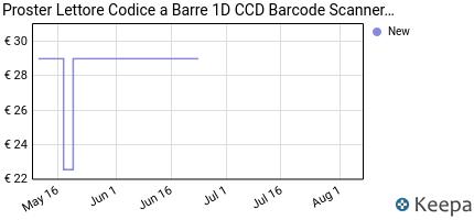 andamento prezzo proster-lettore-codice-a-barre-1d-ccd-barcode-scan