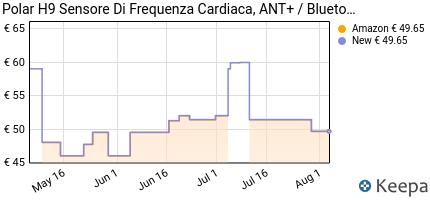 andamento prezzo polar-h9-sensore-cardio-unisex-adulto-nero-m-xx