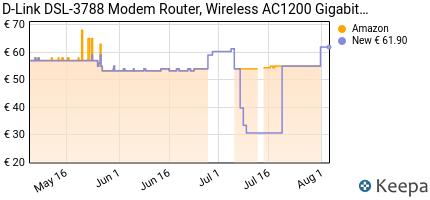 andamento prezzo d-link-dsl-3788-modem-router-vdsl-adsl-wi%E2%80%91fi-ac120