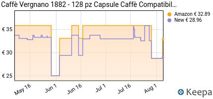 andamento prezzo caffe-vergnano-1882-capsule-caffe-compatibili-lava