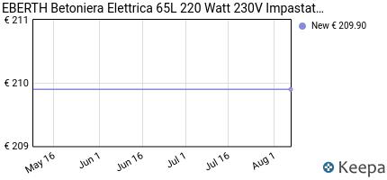 andamento prezzo eberth-65l-betoniera-elettrica-220-watt-manovell