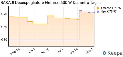 andamento prezzo bakaji-decespugliatore-elettrico-600-w-diametro-ta
