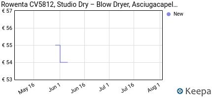andamento prezzo rowenta-cv5812-studio-dry-%E2%80%93-blow-dryer-asciugaca