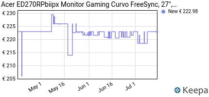 andamento prezzo acer-ed270rpbiipx-monitor-gaming-curvo-freesync-2
