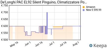 andamento prezzo delonghi-pac-el92-silent-plastica-bianco-e-nero