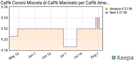 andamento prezzo caffe-corsini-american-coffee-miscela-di-caffe-m
