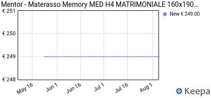andamento prezzo mentor-materasso-rinfrescante-memory-med-ortoped