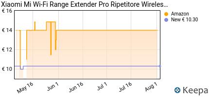 andamento prezzo xiaomi-mi-wi-fi-range-extender-pro-ripetitore-wire
