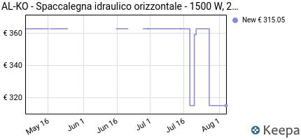 andamento prezzo al-ko-spaccalegna-idraulico-orizzontale-1500-w