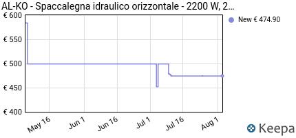 andamento prezzo al-ko-spaccalegna-idraulico-orizzontale-2200-w