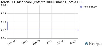 andamento prezzo torcia-led-foncbien-ricaricabile-torcia-3000-lumen
