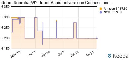 andamento prezzo irobot-roomba-692-robot-aspirapolvere-con-connessi
