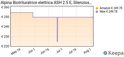 andamento prezzo alpina-290001254-a20-biotrituratore-elettrico-ash-