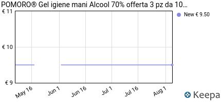 andamento prezzo pomoro%C2%AE-gel-igienizzante-mani-3-pz-da-100-ml