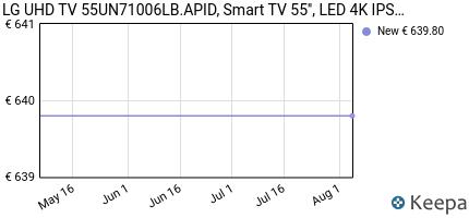 andamento prezzo lg-tv-uhd-ai-55un71006lb-smart-tv-55-4k