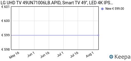 andamento prezzo lg-uhd-tv-49un71006lb-apid-smart-tv-49--led-4k-