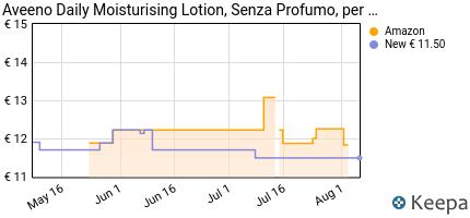 andamento prezzo aveeno-crema-idratante-corpo-daily-moisturizing-