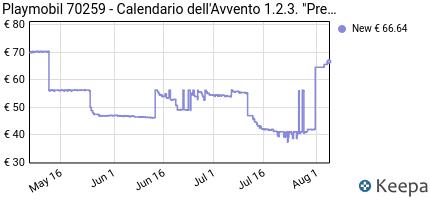 andamento prezzo playmobil-christmas-70259-calendario-dell-avvent
