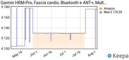 andamento prezzo garmin-hrm-pro-fascia-cardio-bluetooth-e-ant-
