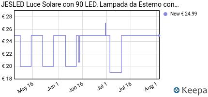 andamento prezzo jesled-luce-solare-con-90-led-lampada-solare-da-e