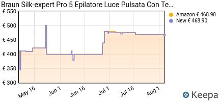 andamento prezzo braun-silk-expert-pro-5-pl5137mn-epilatore-luce-pu