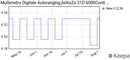 andamento prezzo multimetro-digitale-automatico-aokozo-21d-6000cont
