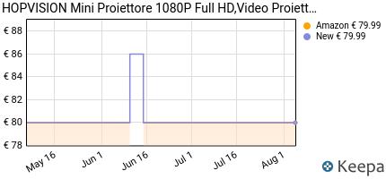 andamento prezzo hopvision-mini-proiettore-1080p-full-hd-video-proi