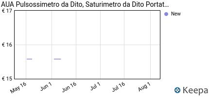andamento prezzo aua-pulsossimetro-da-dito-saturimetro-da-dito-por