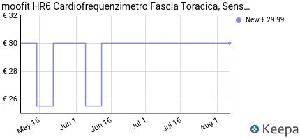 andamento prezzo moofit-bluetooth-ant-cardiofrequenzimetro-con-f