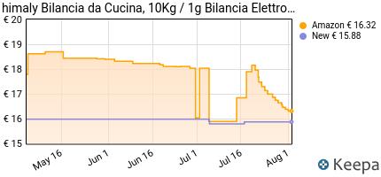 andamento prezzo bilancia-da-cucina-10kg-1g-bilancia-elettronica-d