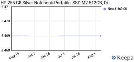 andamento prezzo hp-255-g7-notebook-hp-display-da-15-6%E2%80%9D-cpu-amd-a4