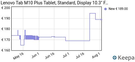 andamento prezzo lenovo-tab-m10-plus-tablet-standard-display-10-3