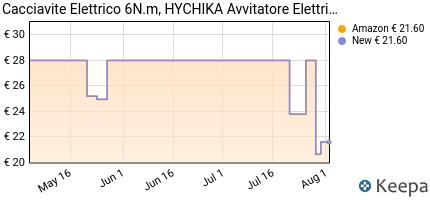 andamento prezzo cacciavite-elettrico-6n-m-hychika-avvitatore-elet