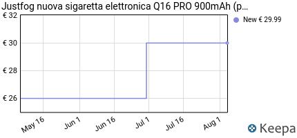 andamento prezzo justfog-nuova-sigaretta-elettronica-q16-pro-900mah
