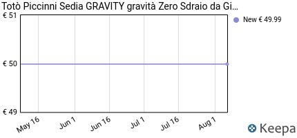 andamento prezzo toto-piccinni-sedia-gravity-gravita-zero-sdraio-da