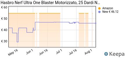 andamento prezzo hasbro-nerf-blaster-motorizzato-25-compatibile-so